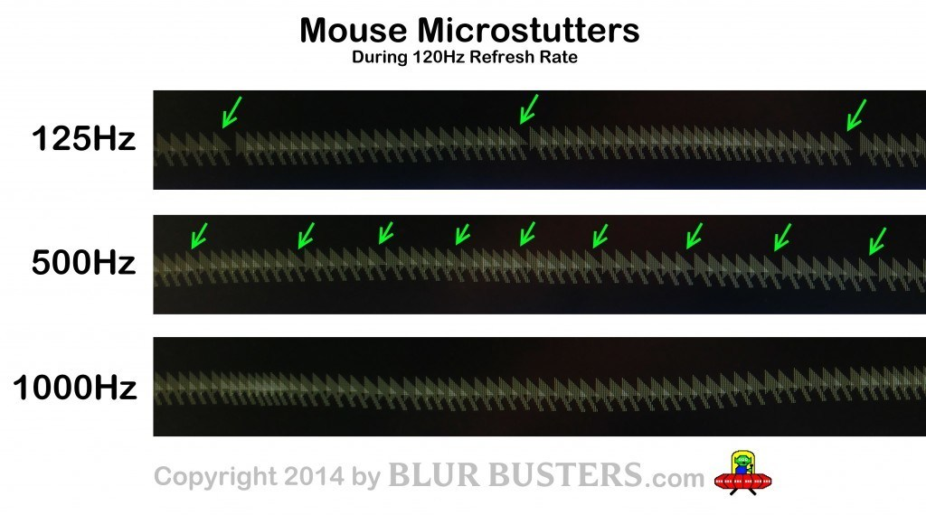 mouse-125vs500vs1000